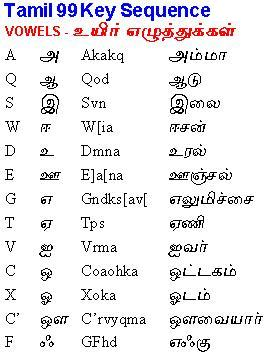 Indoword Tamil Typing Software For Windows 7 16